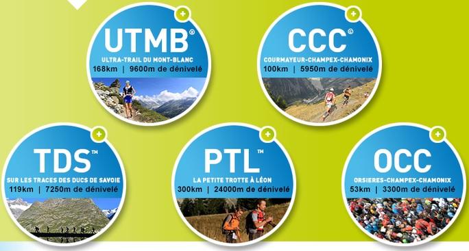 UTMB: cinco carreras de montaña en los Alpes